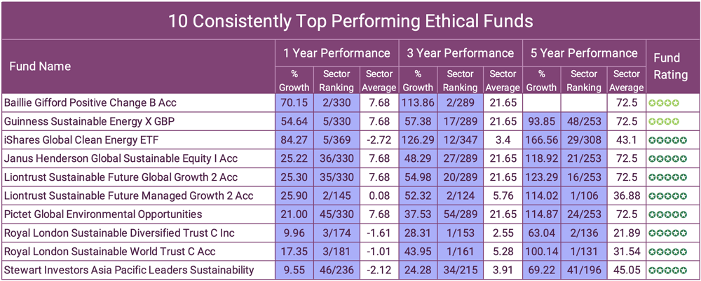10 Consistently Top Performing Ethical Funds