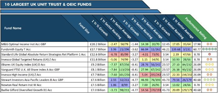 10 Largest UK Investment Funds