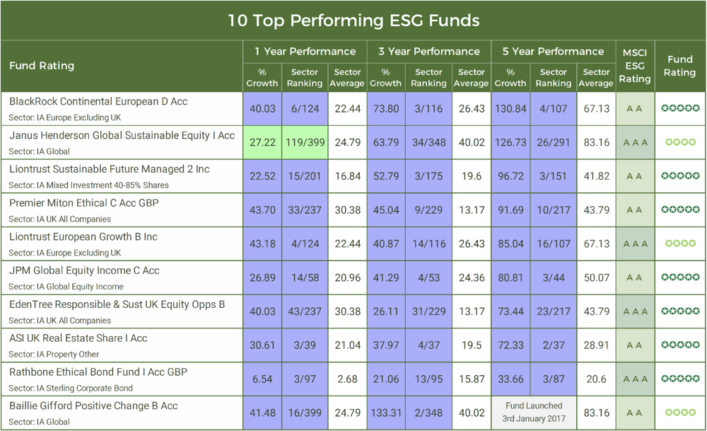 10 Top Performing ESG Funds-2