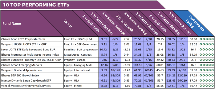 top performing ETF's