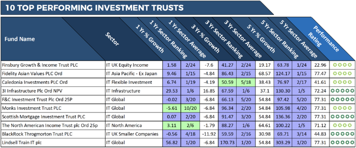 top performing investment trusts