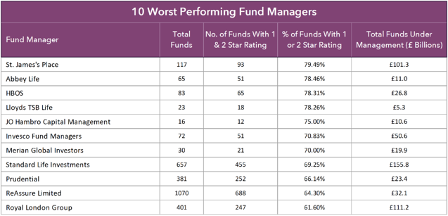 10 worst fund managers-1
