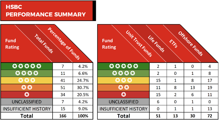 HSBC Fund Performance Review 2019