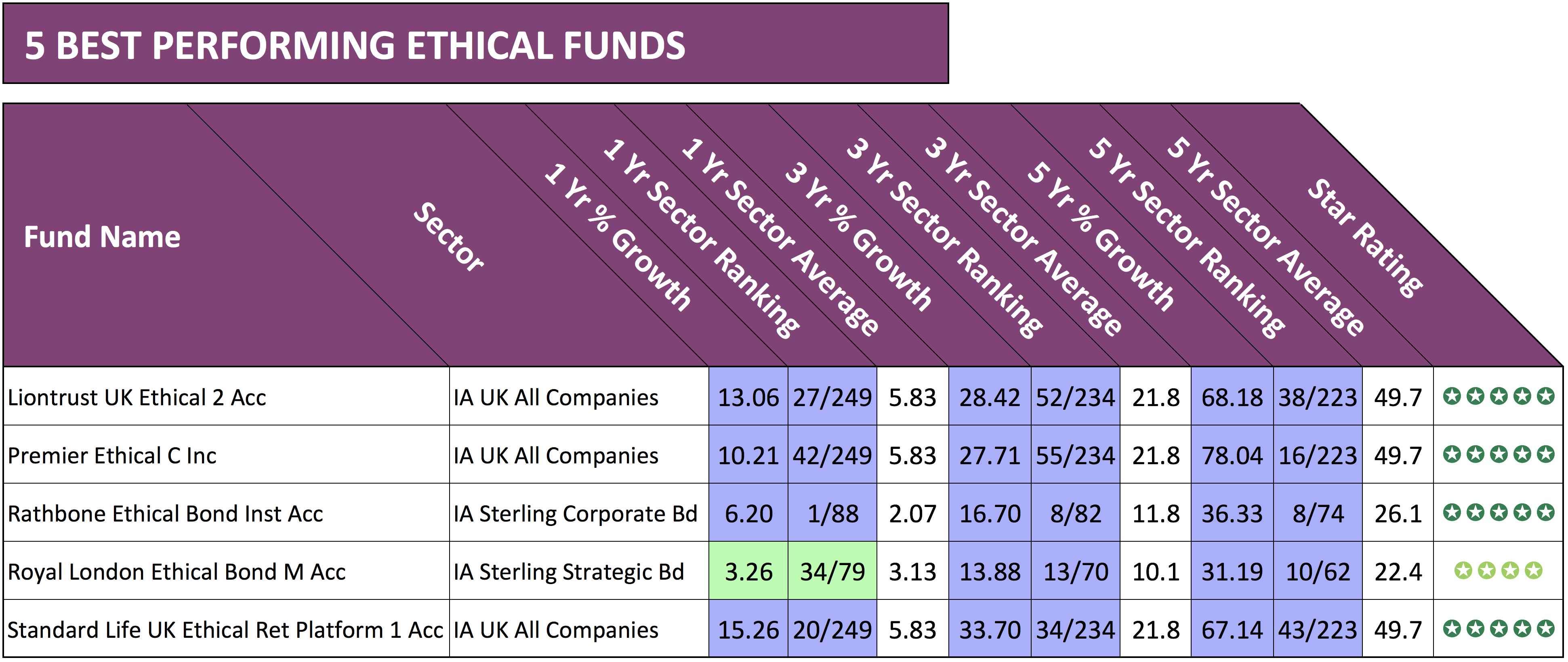 5 best ethical funds
