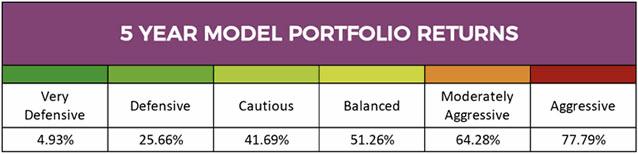 5-Year-model-portfolio-returns