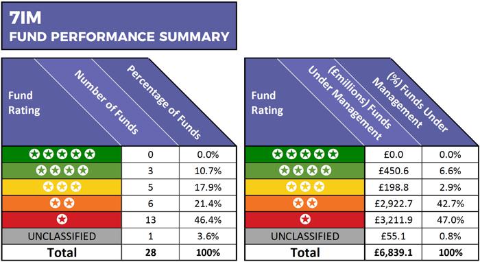 7IM Fund Review Summary 2019
