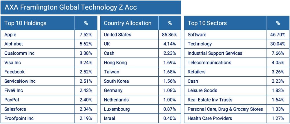 AXA Framlington Global Technology