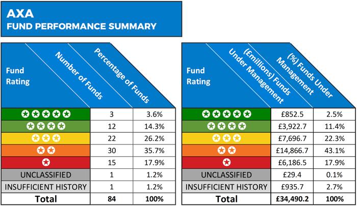 AXA fund performance summary
