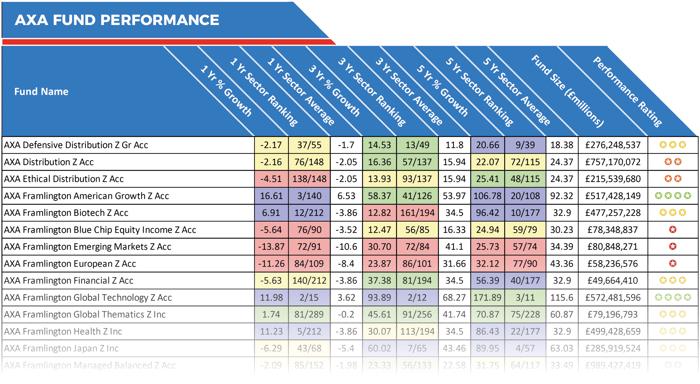 AXA fund performance