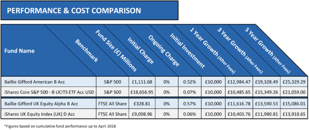 Active v passive performance comparison