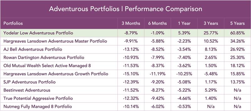 Adventurous-portfolios