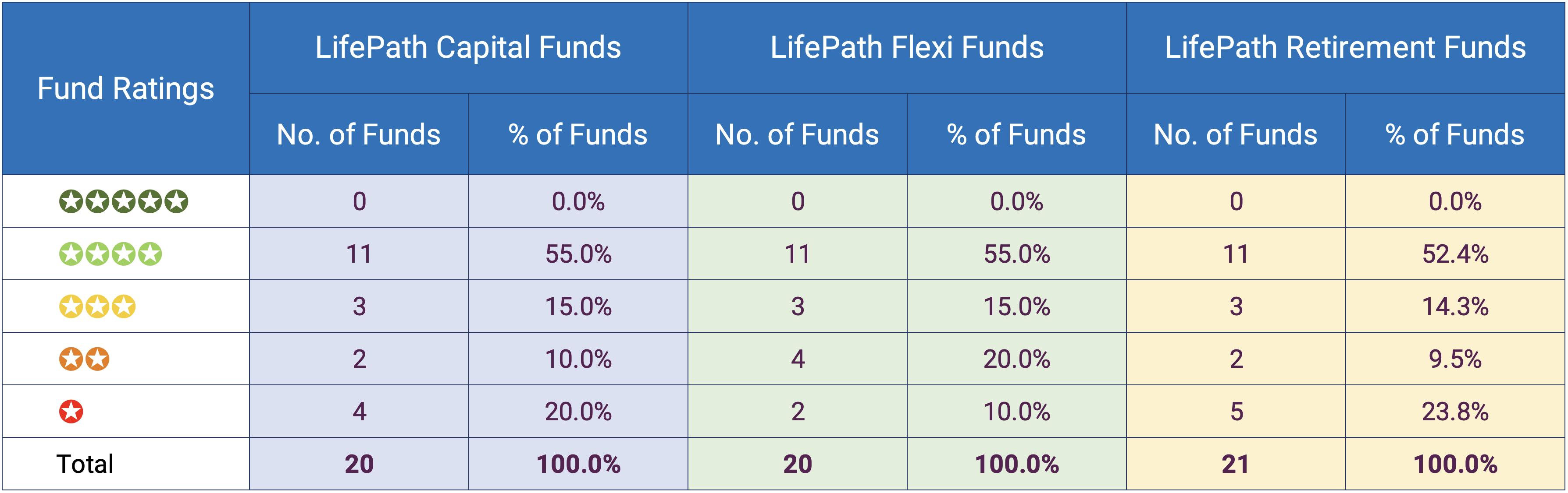 Aegon LifePath Performance Summary