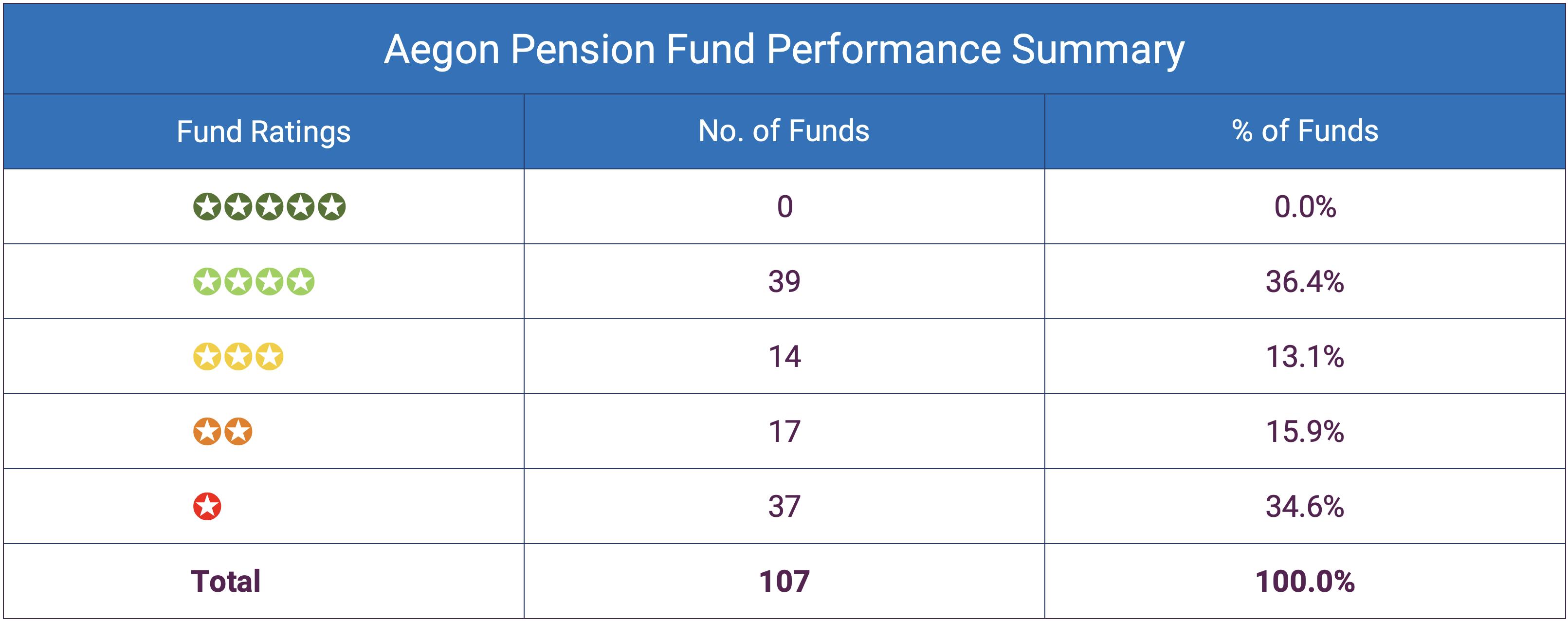 Aegon Pension Fund Performance Summary