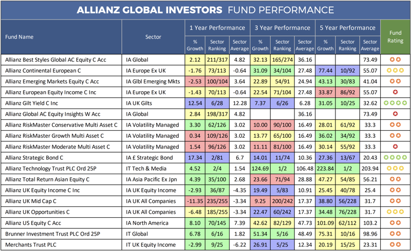 Allianz Global Investors Fund Performance