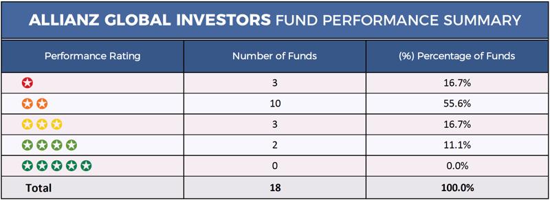 Allianz Global Investors Summary