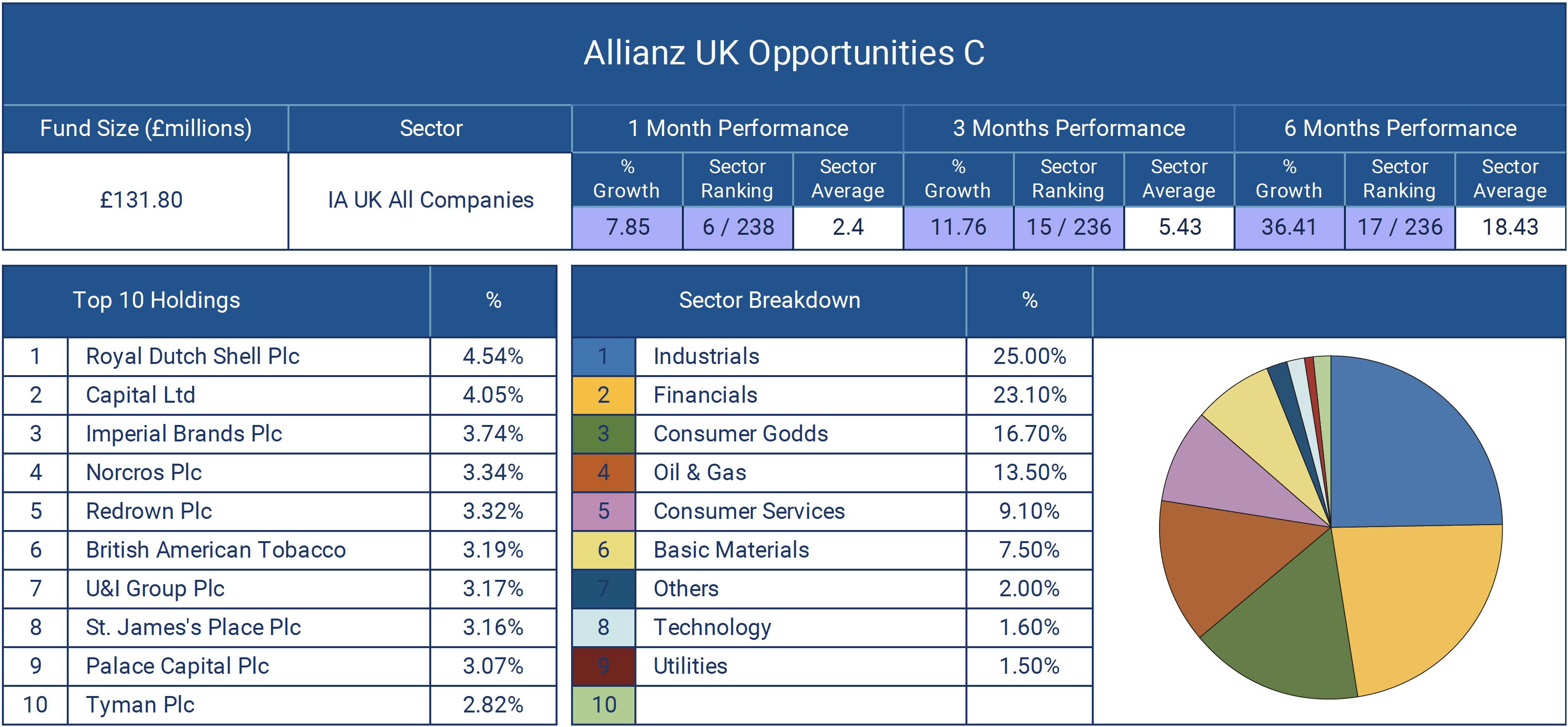 Allianz UK Opportunities