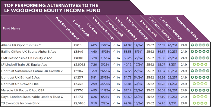 Alternatives to LF Woodford Equity Income Fund
