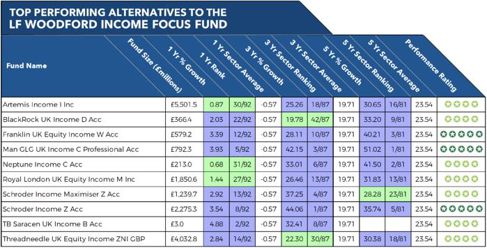 Alternatives to LF Woodford Income Focus fund