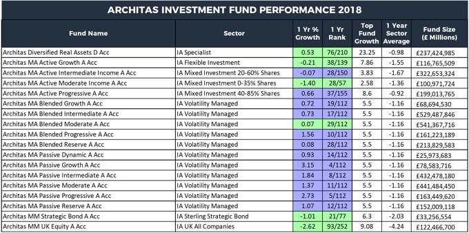Architas fund performance