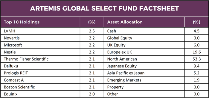 Artemis Global Select Fund