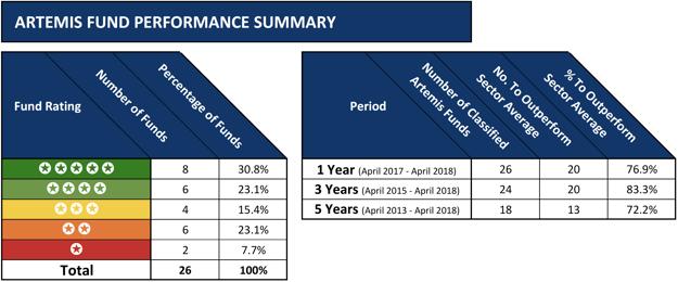 Artemis fund performance summary 2018