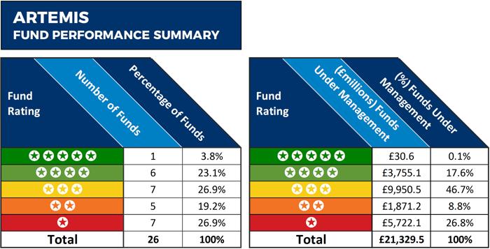 Artemis fund performance summary 2019