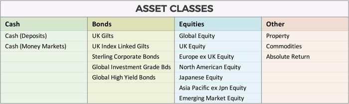 Asset Classes - Blog