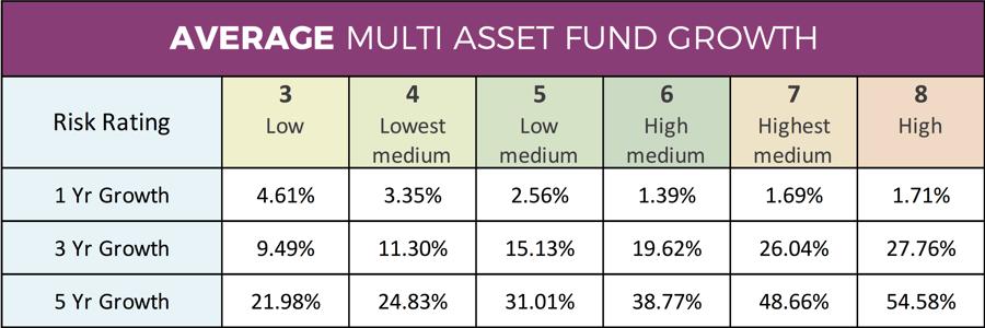Average Multi Asset Fund Performance