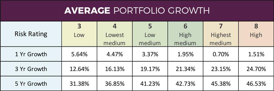 Average Portfolio Performance