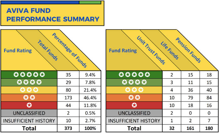 Aviva-fund-performance-summary-01