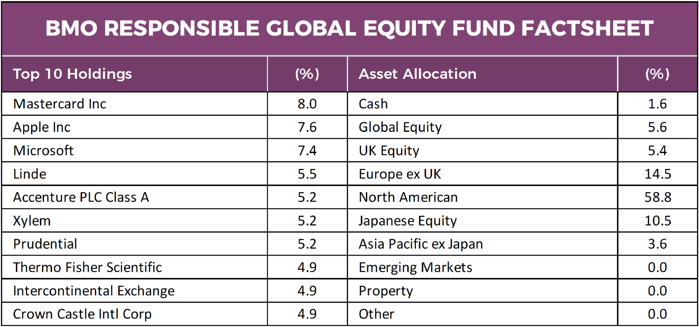 BMO Responsible Global Equity Fund
