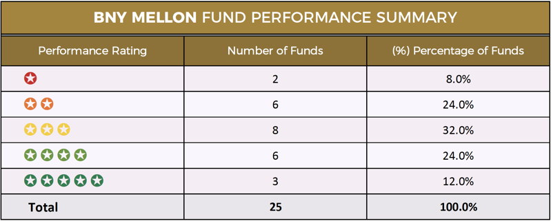 BNY Mellon fund performance summary