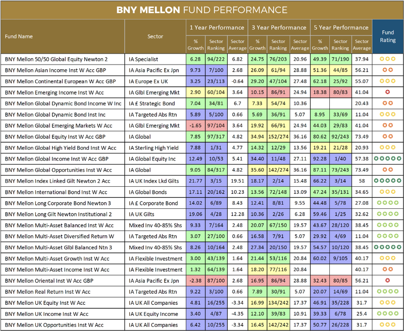 BNY Mellon fund performance