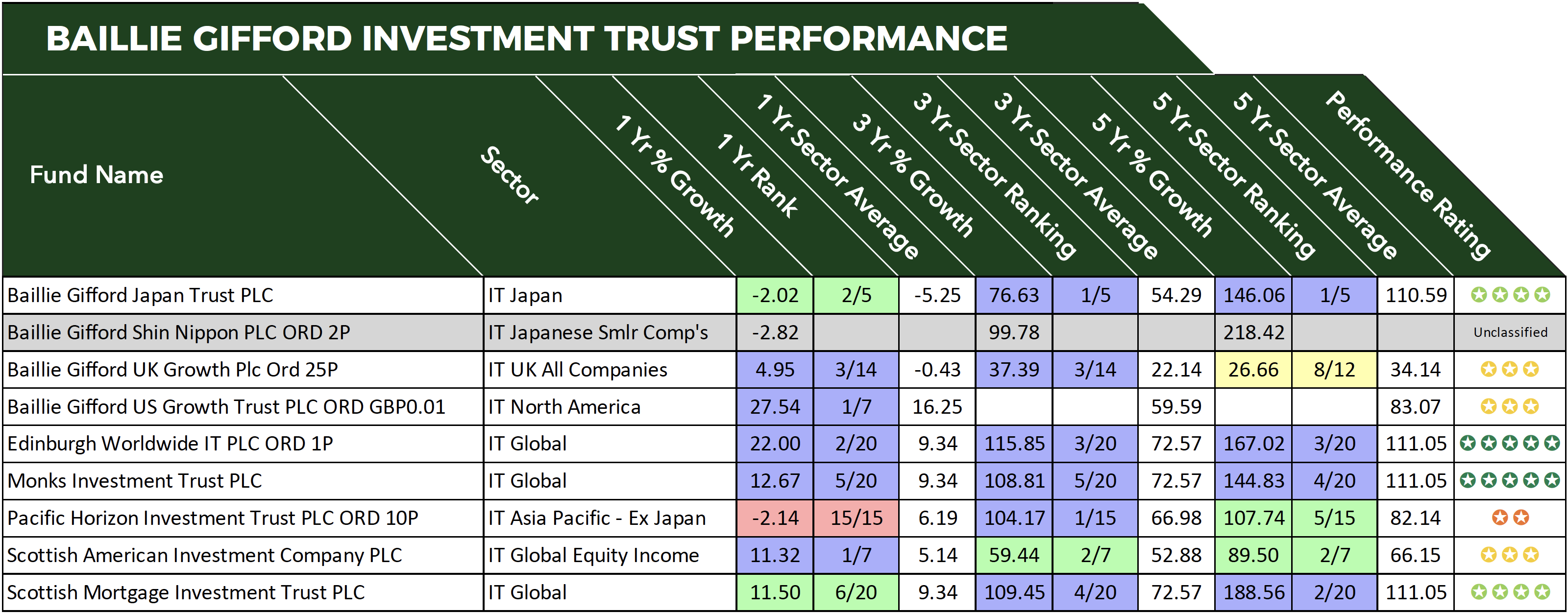 Baillie Gifford Investment Trusts