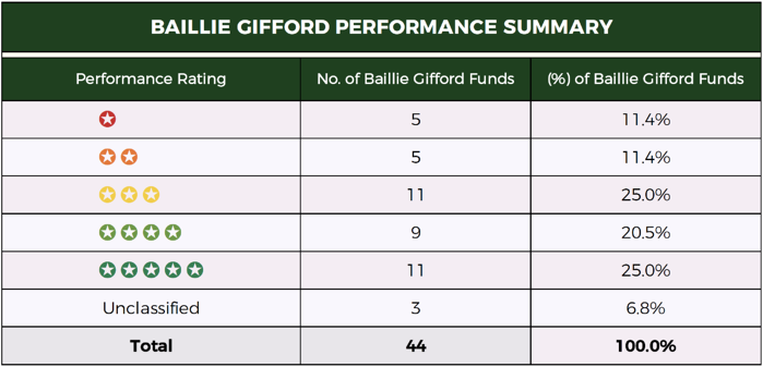 Baillie Gifford Summary