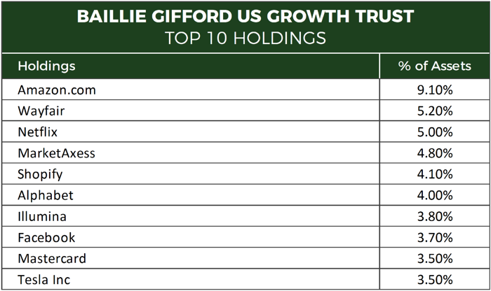 Baillie Gifford US Growth Trust