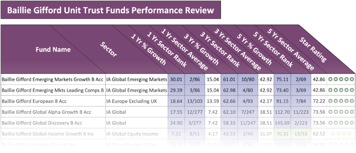 Baillie Gifford fund performance review 2018
