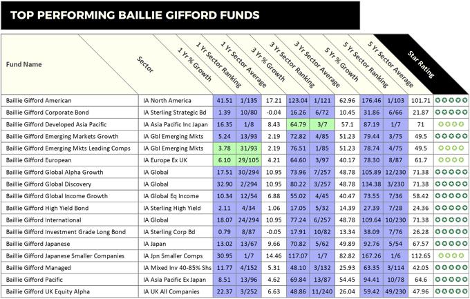Baillie Gifford-1