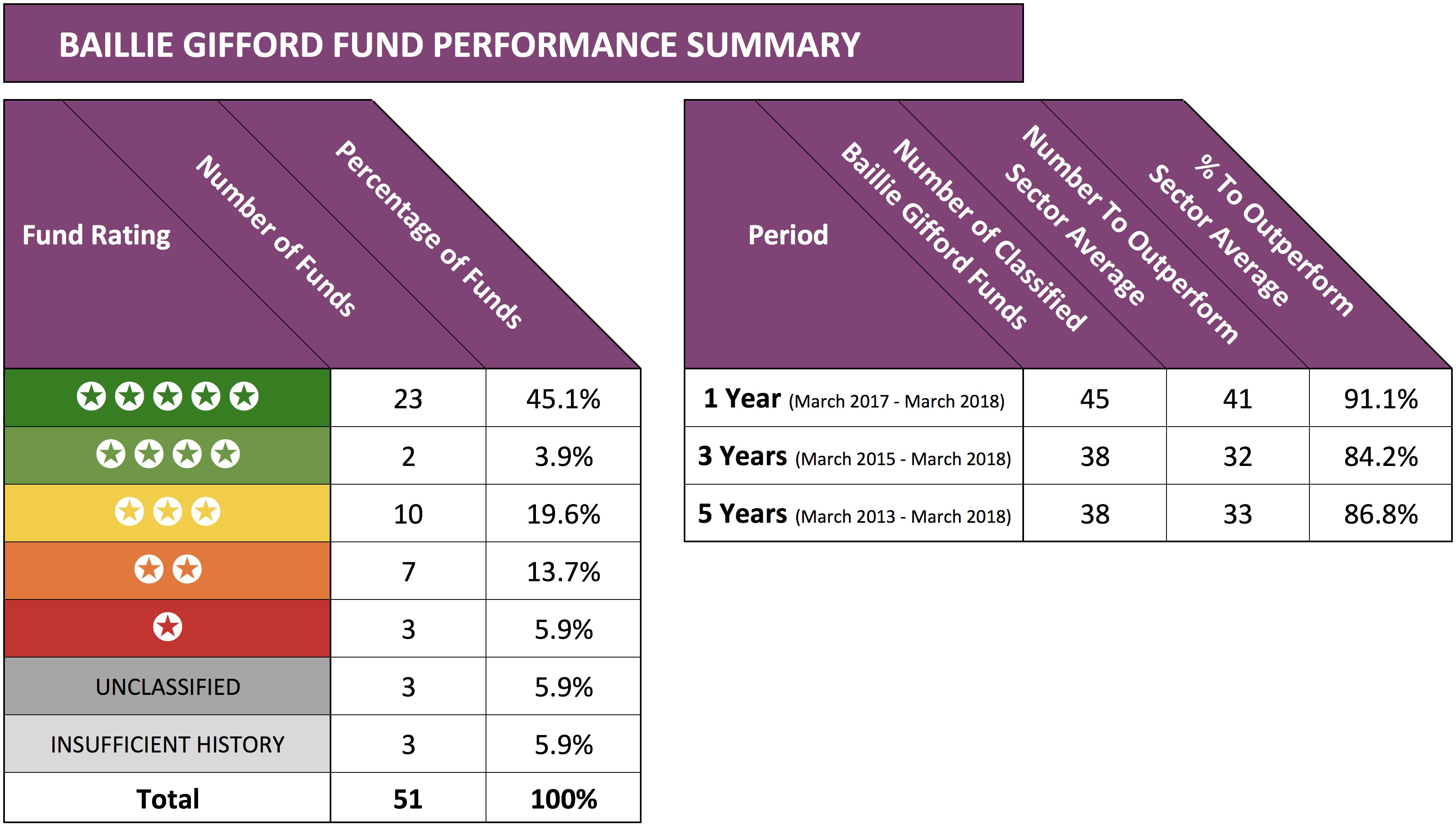 Baillie gifford performance summary