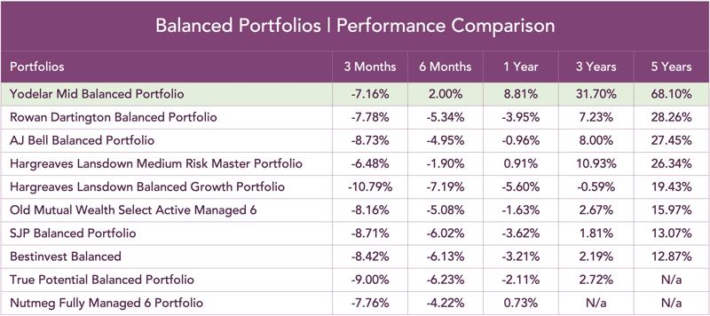 Balanced -portfolios