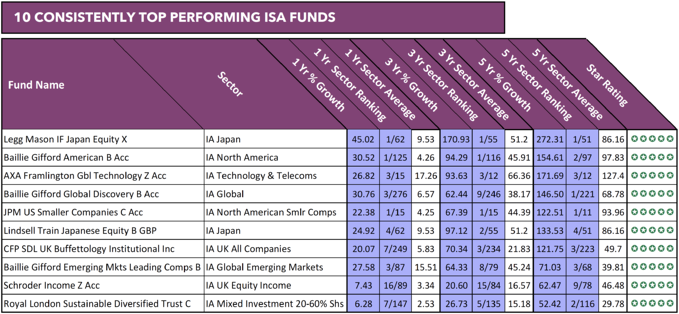 Best ISA Funds 2018-1