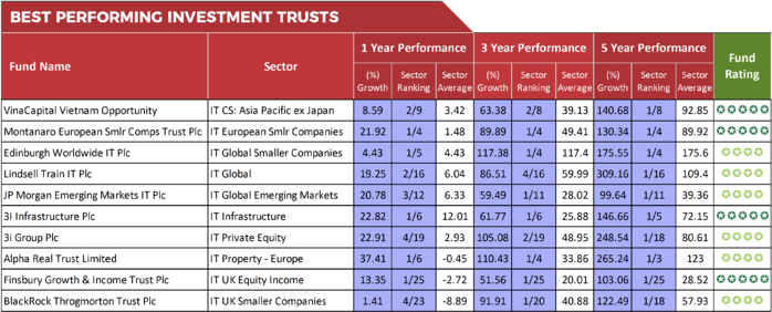 Best Performing Investment Trusts