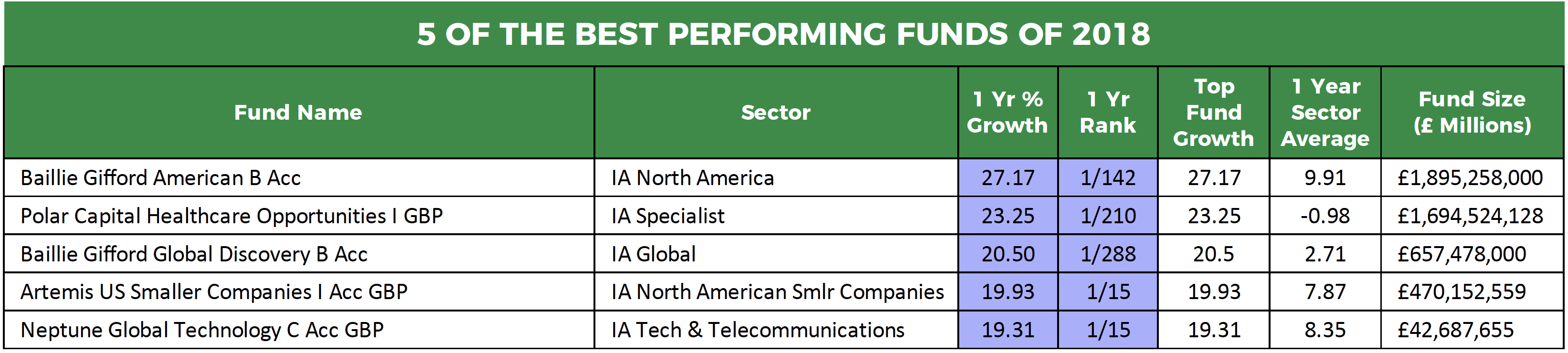 Best funds 2018