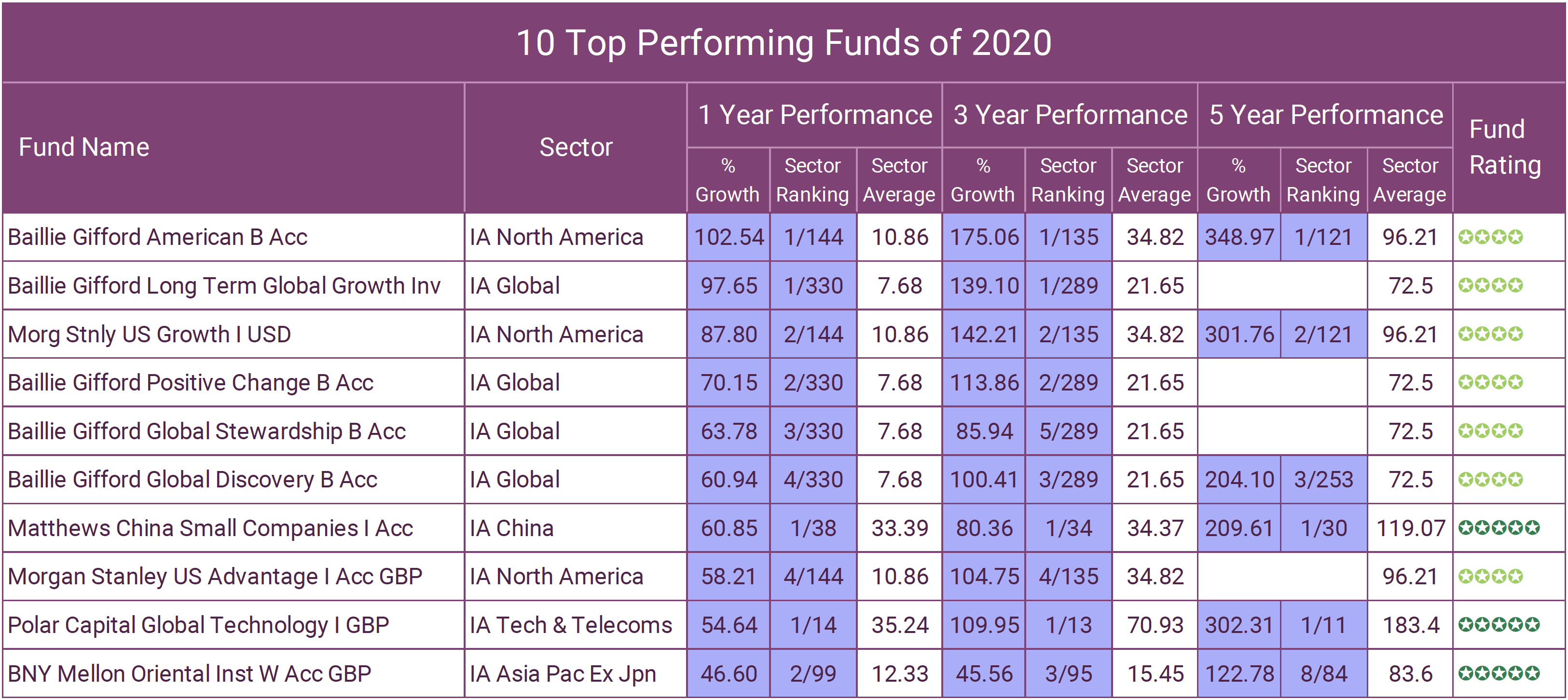 Best investment funds 2020