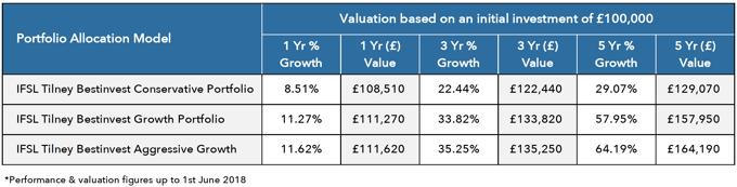 BestInvest Value-1