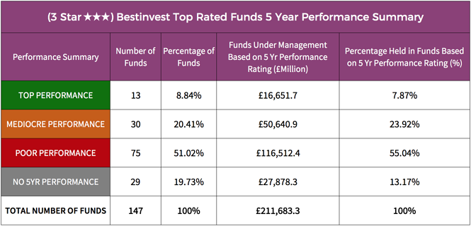 Bestinvest 3 star rated fund performance summary.png