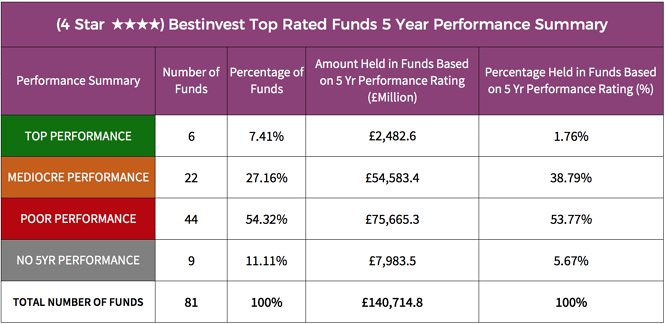 Bestinvest 4 star rated fund performance summary.png