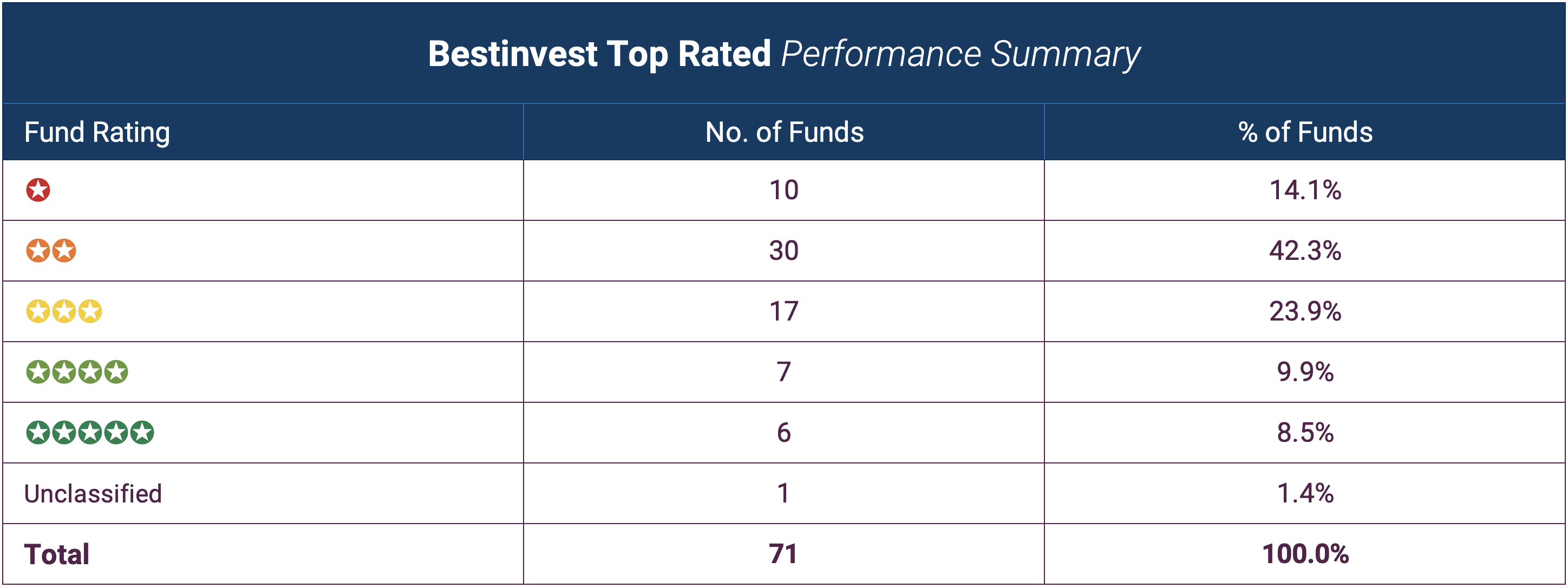 Bestinvest Top Rated Performance Summary