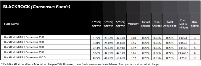 BlackRock Consensus funds