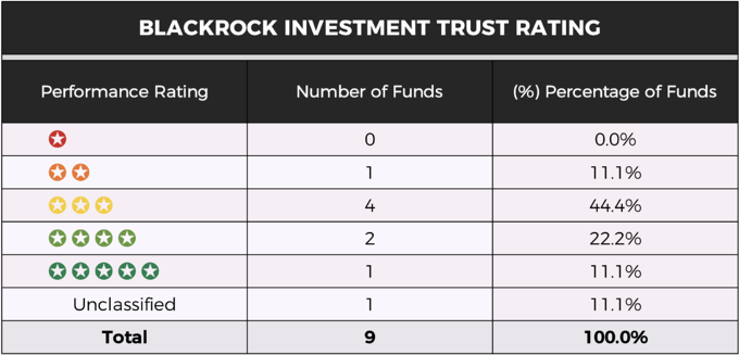 BlackRock investment trust rating